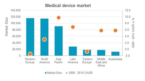 device market in 2016 new opportunities in asia