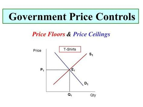 Price Ceiling And Price Floor by 1 Collect Current Event 2 Finish Chapter 3 Notes