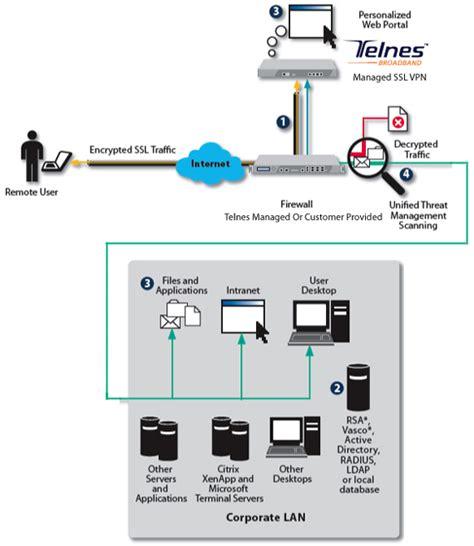 vpn tunnel visio telnes broadband services