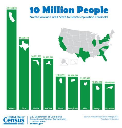 usa statistics bureau u s census data population estimates carolina