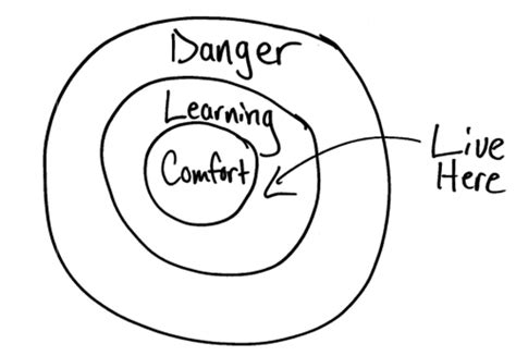 zone of comfort how your comfort zone is sabotaging your success huffpost