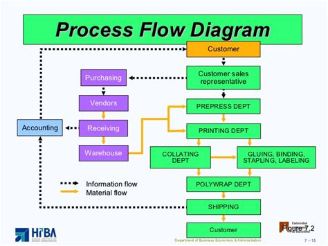Process And Layout Strategies Material Flow Chart Template