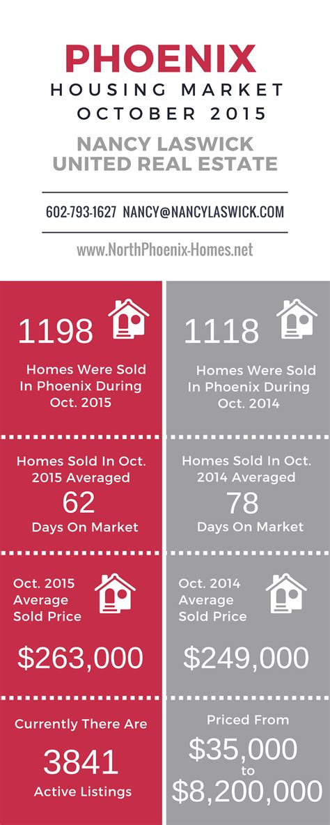 phoenix housing market phoenix housing market report for october 2015