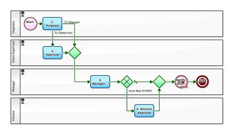 bpm workflow engine workflow sle ringi workflow how to design proxy