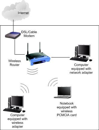how do you set up wifi at home what is wireless network
