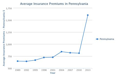 Pennsylvania Car Insurance Rates, Quotes & Agents Reviews