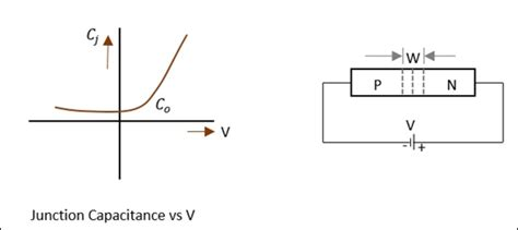 varactor diode capacitance range microwave engineering components