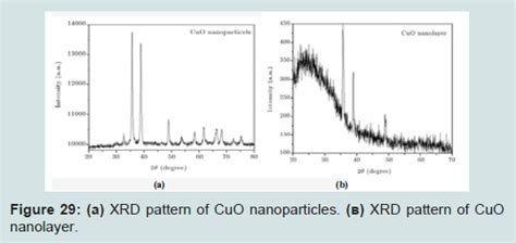 xrd pattern of copper oxide nanoparticles avens publishing group a brief review on synthesis and