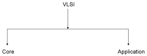 vlsi design application splinters the basics vlsi classification