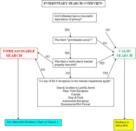 Search Warrant Procedure Exceptions To The Warrant Requirement