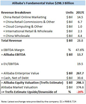 alibaba valuation 2017 why alibaba s stock has surged this year price estimate