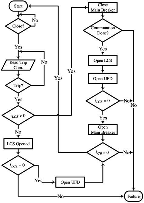 flowchart logic flowchart logic create a flowchart