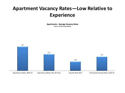 Lowest Apartment Vacancy Rates Commercial Real Estate Outlook