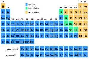 Columns On The Periodic Table Are Called Chemistry The Periodic Table