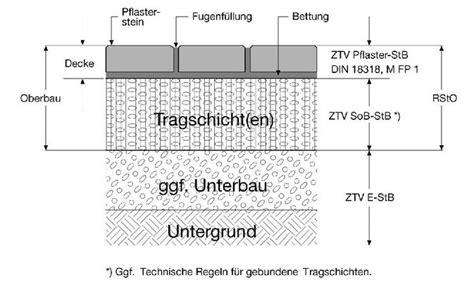Gutachter Garten Und Landschaftsbau Ausbildung by Technische Vorschriften Sachverst 228 Ndiger Gutachter