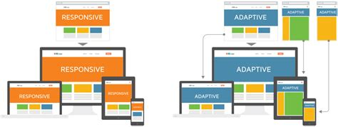 adaptive layout web design adaptive vs responsive web design ux planet