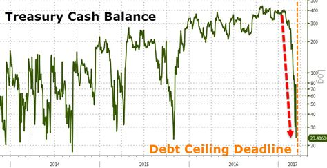 government debt ceiling the debt ceiling deadline has and now the