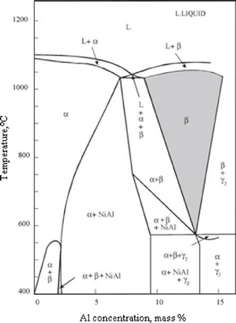 al ni phase diagram ternary phase diagram of cu al ni vertical cross section