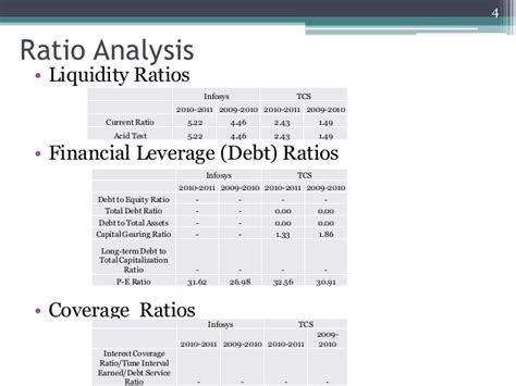 Financial Accounting And Analysis Mba Pdf by Financial Analysis Accounting Study Infosys Tcs