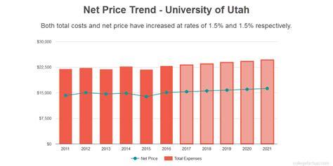 Mba In Finance Utah State Cost by Net Price At Of Utah