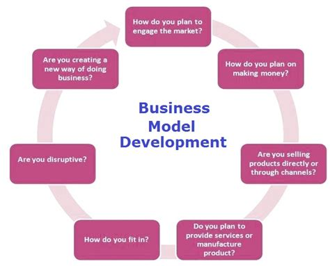 how to write a business model template business model framework business diagrams frameworks