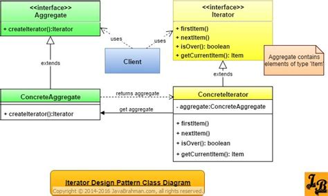 iterator pattern gang of four best 25 class diagram ideas on pinterest c data types