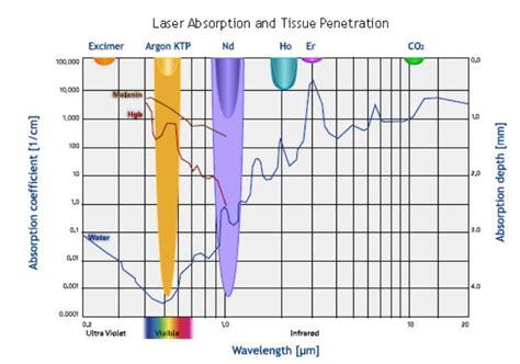 lumenis one lightsheer diode laser surgical