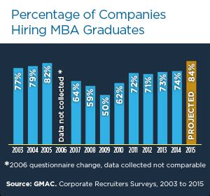 Gmu Mba Admissions by Growing Demand For Mba Careers