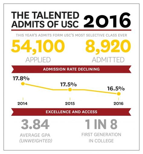 Of Southern California Mba Acceptance Rate by The Letters Are Out Usc Invites 8 920 Diverse Newcomers