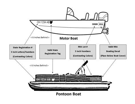 boat lettering placement boating information romerock association
