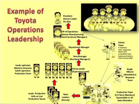 Toyota Production Team Member Description Toyota Operational Leadership Structure