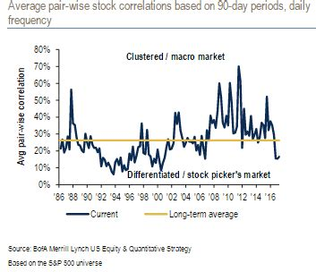 active stock pickers having best year of the bull market