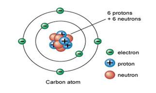 Protons Neutrons And Electrons In Carbon Electrons Quotes Like Success