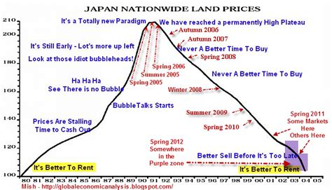 usa home prices at lowest point in more than 10 years mish s global economic trend analysis lps home price