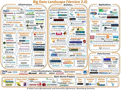 Big Data Landscape Version 2 0 Big Data Landscape