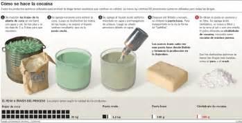 Clorhidrato de coca 237 na el polvo creado es de color mate cremoso