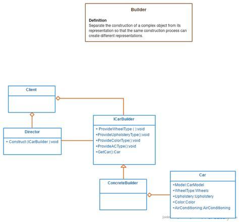 net pattern builder builder pattern the different versions dot net for all