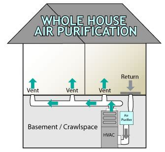 house air purifier add   hvac system