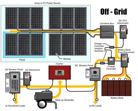 layout grid generator 100 off grid solar generator wiring diagram best solar
