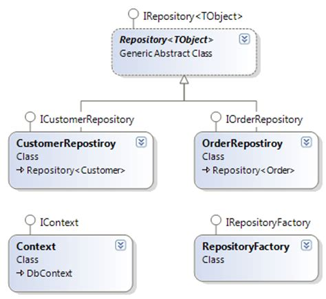 repository pattern in mvc developing web applications with asp net mvc3 and entity