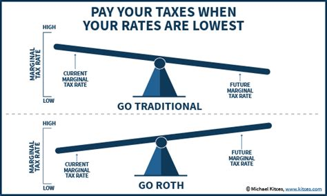 traditional ira or roth traditional vs roth tsp knowing the difference will save