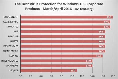 best 10 antivirus best antivirus for windows 10 enterprise
