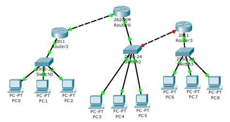 desain jaringan desain jaringan sederhana dengan cisco packet tracer