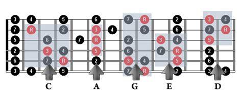 el sistema caged y el sistema caged guitarmonia es