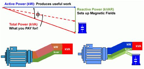 capacitors power factor power factor correction
