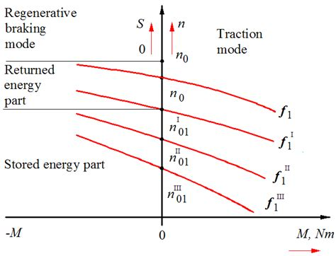 linear induction motor braking linear induction motor regenerative braking 28 images braking methods of 3 phase induction