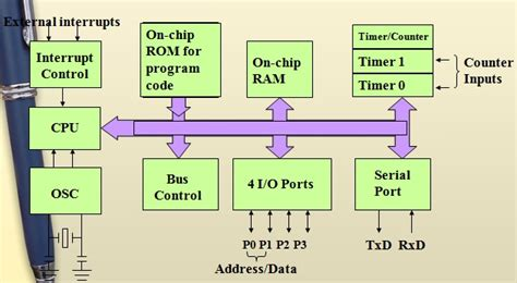 block diagram of 8051 microcontroller 8051 microcontroller history architecture programming
