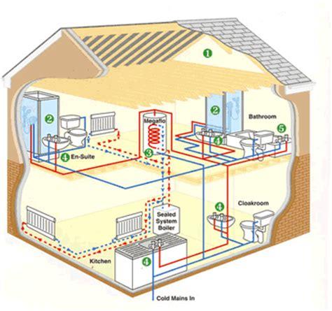 water heater plumbers los angeles plumbing services