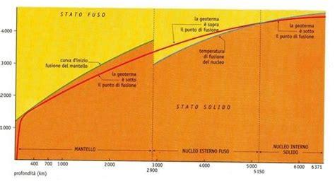 calore interno della terra calore interno della terra esperia