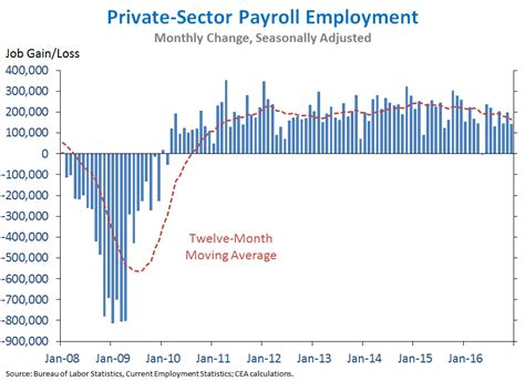 job growth chart by month eight years of labor market progress and the employment